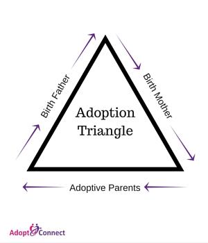 Adoption Triangle