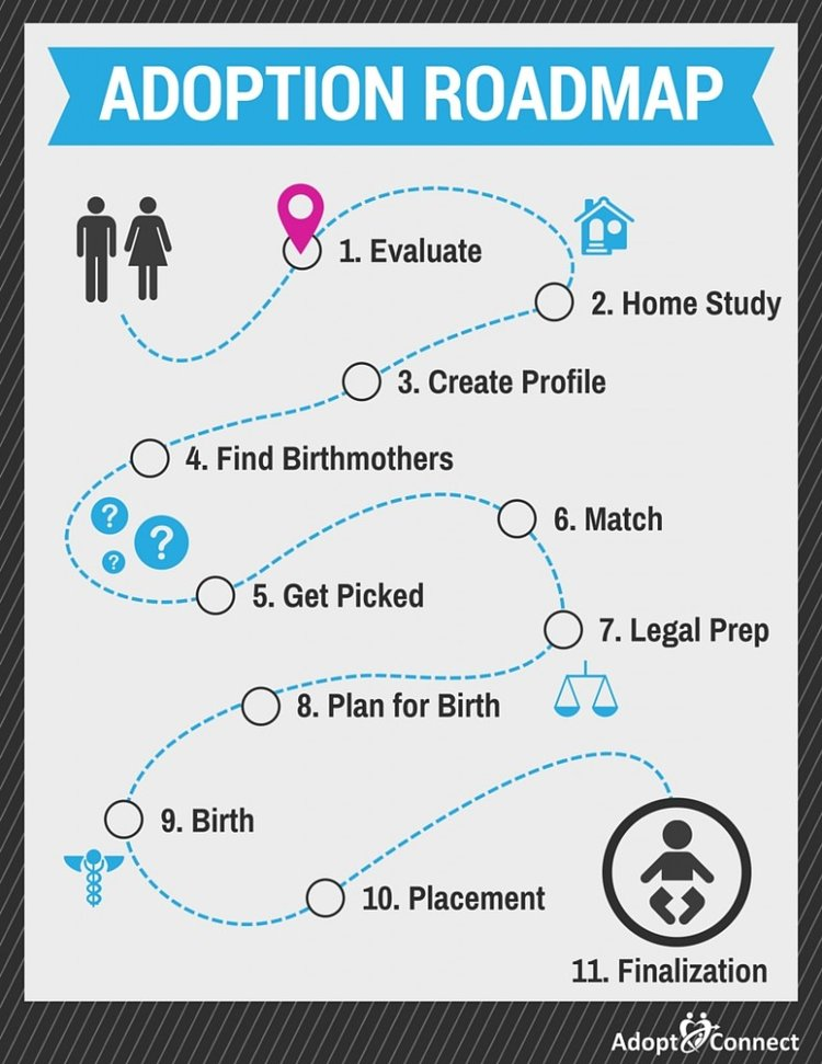 Adoption Roadmap-Evaluate