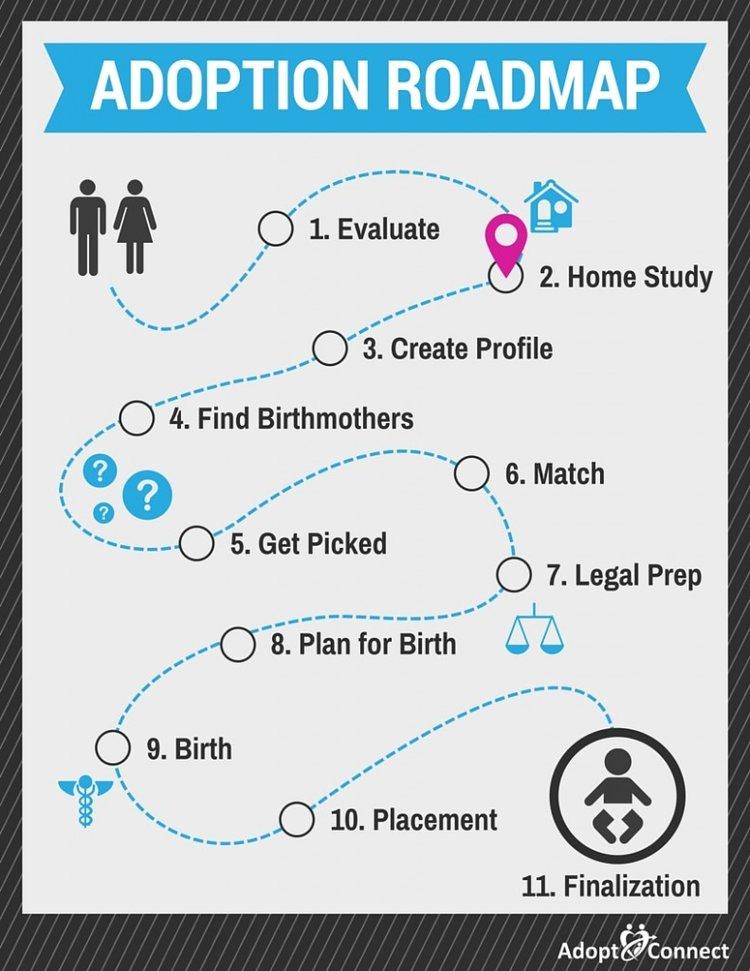 Adoption Roadmap-Home Study